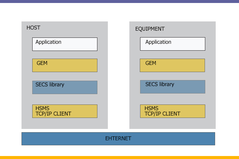 [Translate to English:] semiconductor's equipment interface protocol